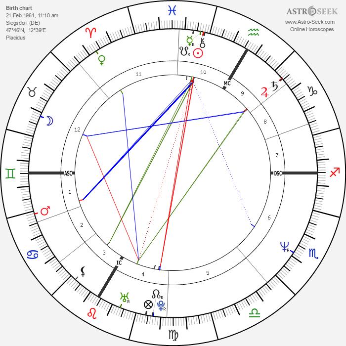 Christian Gerhartsreiter - Astrology Natal Birth Chart