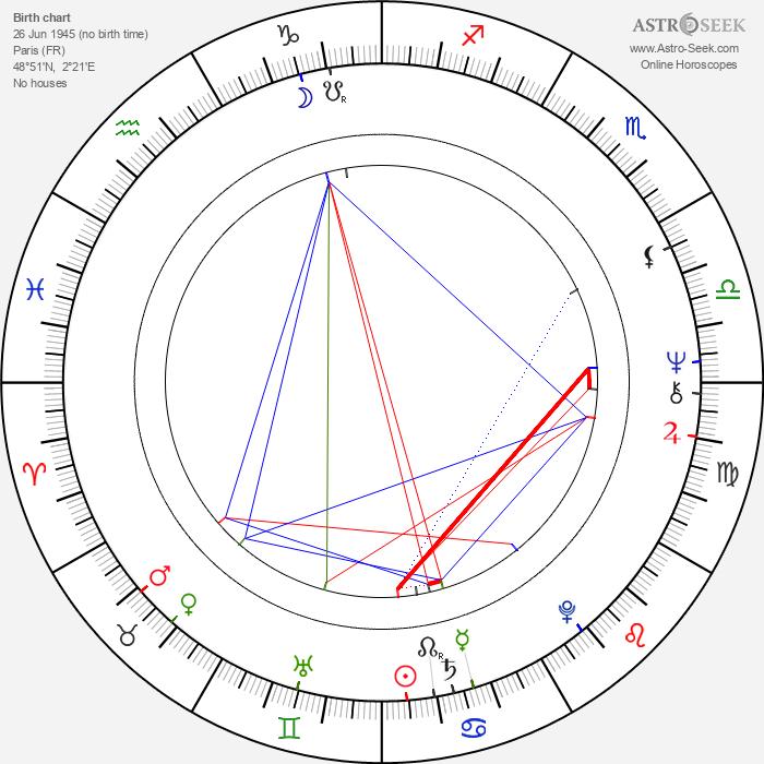 Christian Grenier - Astrology Natal Birth Chart