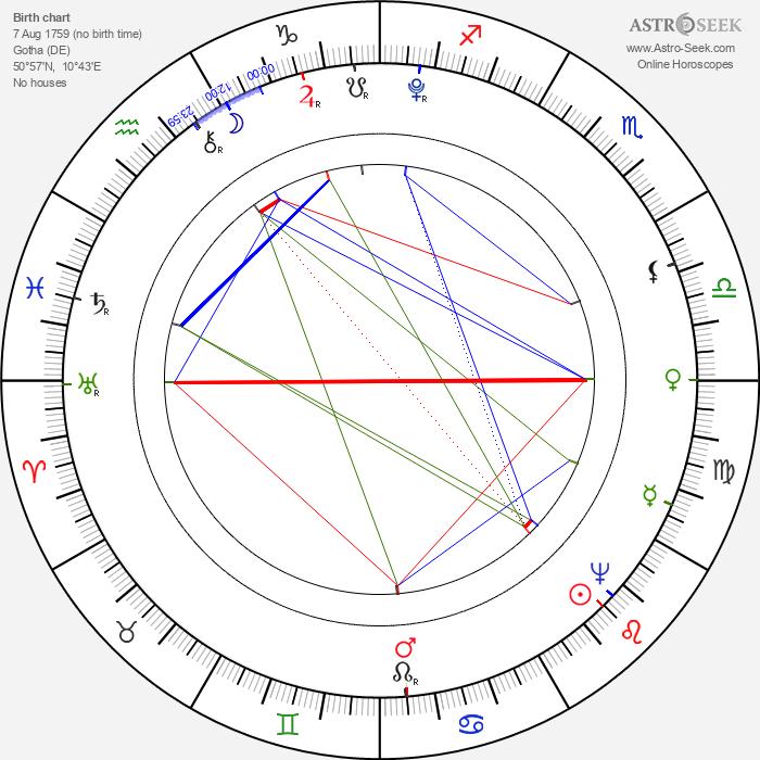 Christian Hermann Benda - Astrology Natal Birth Chart