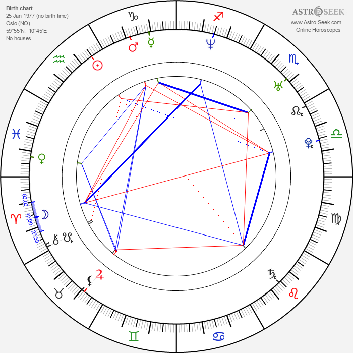 Christian Ingebrigtsen - Astrology Natal Birth Chart