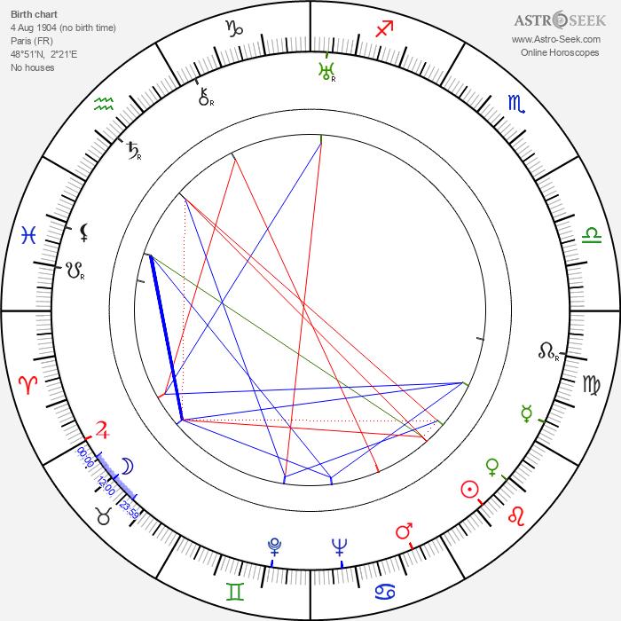 Christian-Jaque - Astrology Natal Birth Chart