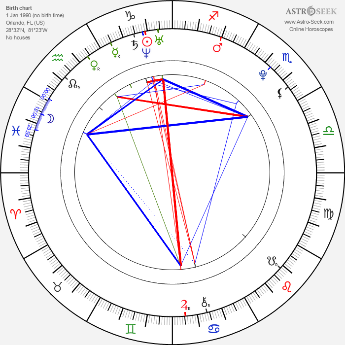 Christian Kebbel - Astrology Natal Birth Chart