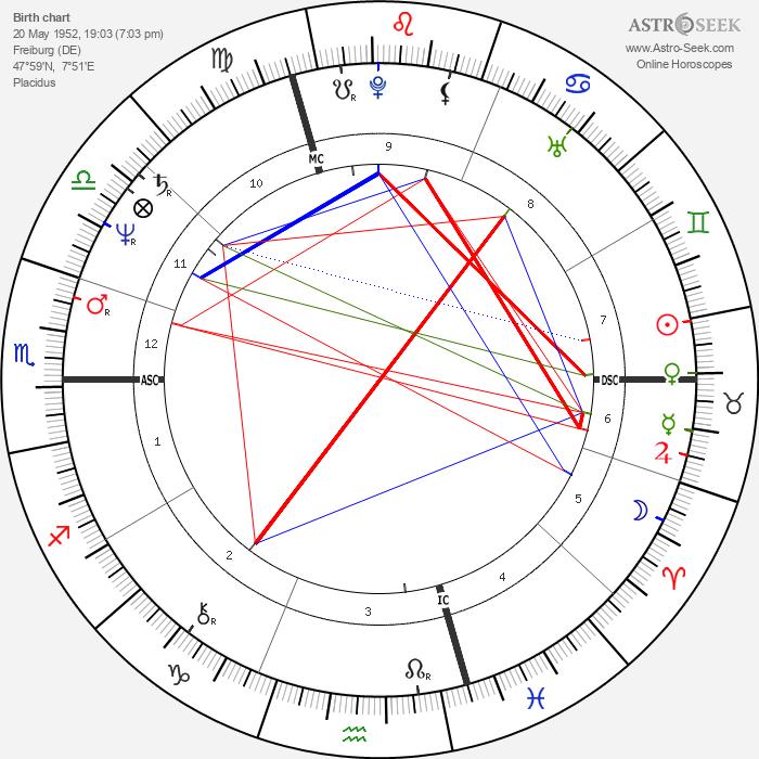 Christian Klar - Astrology Natal Birth Chart