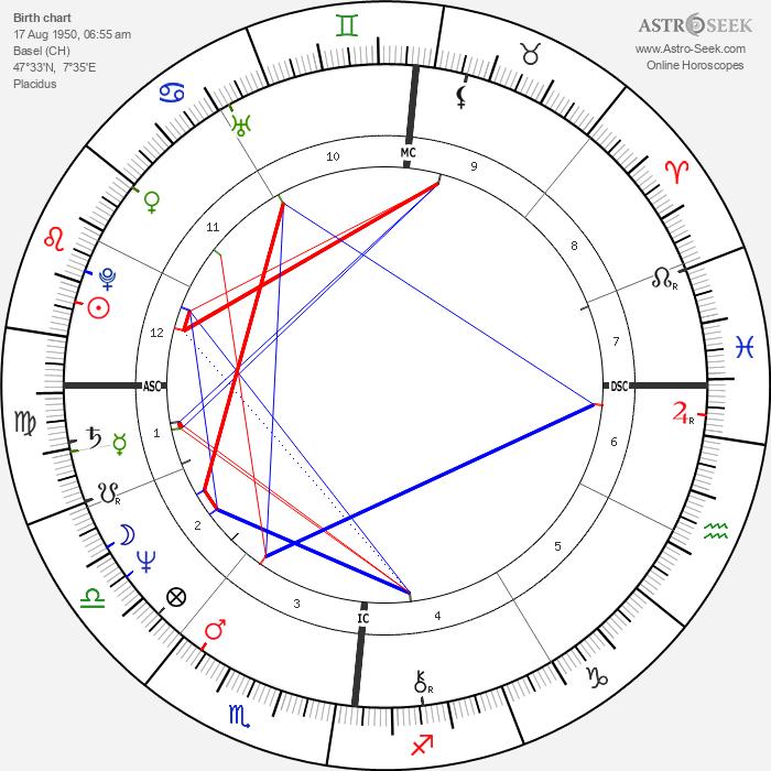 Christian Kohlund - Astrology Natal Birth Chart