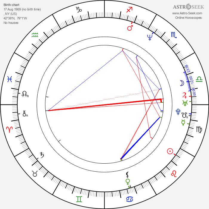 Christian Laettner - Astrology Natal Birth Chart