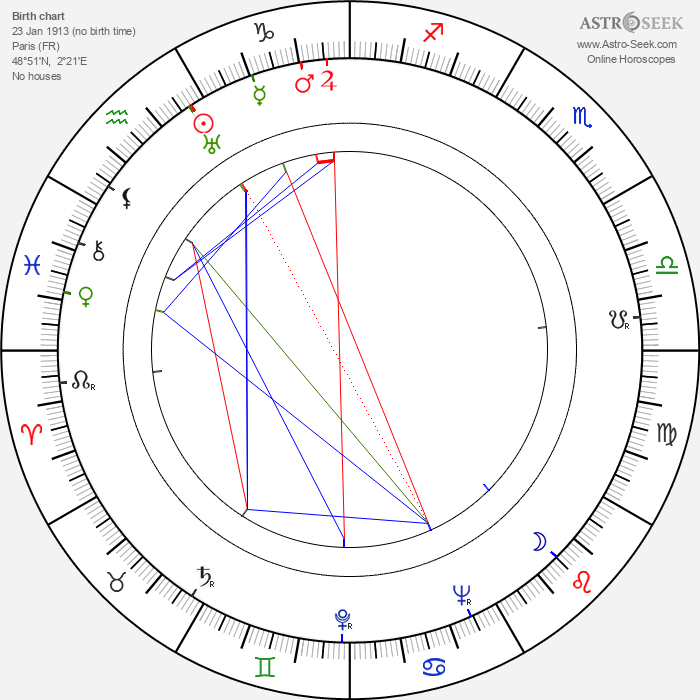 Christian Lude - Astrology Natal Birth Chart