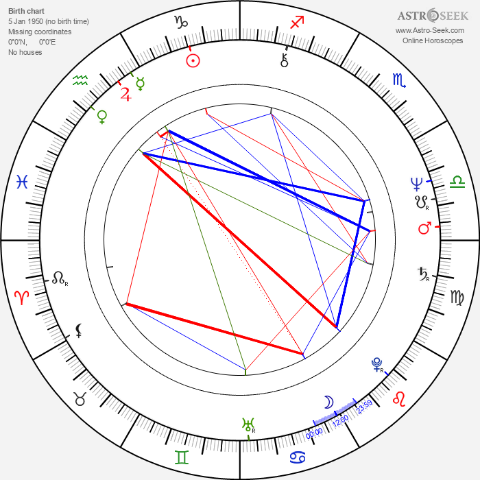 Christian Manon - Astrology Natal Birth Chart