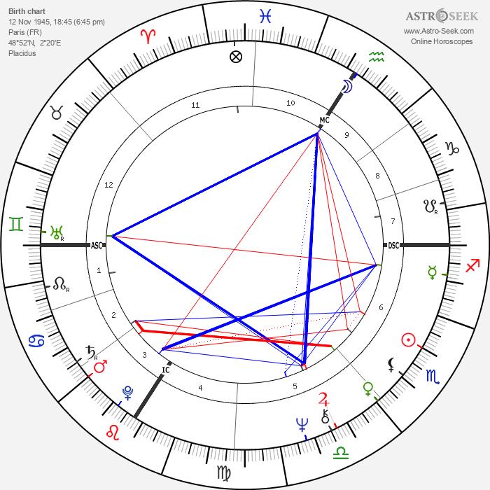 Christian Marty - Astrology Natal Birth Chart