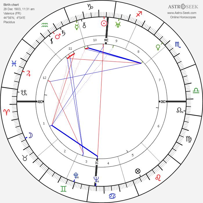Christian Matras - Astrology Natal Birth Chart