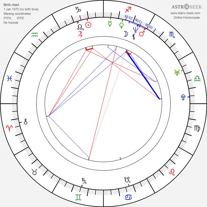 Christian McKay - Astrology Natal Birth Chart
