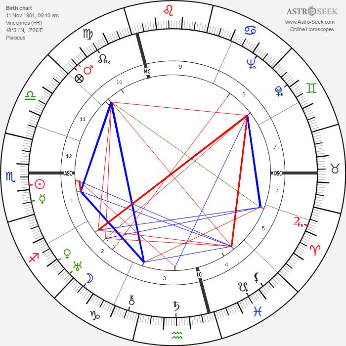 Christian Mégret - Astrology Natal Birth Chart