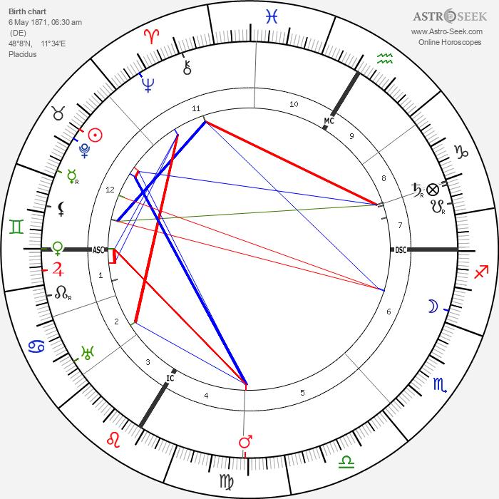 Christian Morgenstern - Astrology Natal Birth Chart