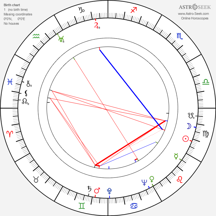 Christian Nyby - Astrology Natal Birth Chart
