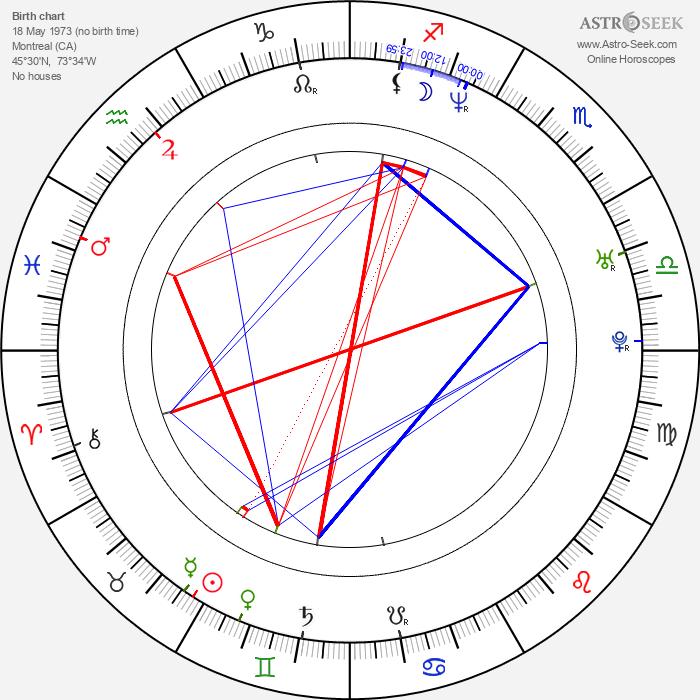 Christian Paul - Astrology Natal Birth Chart