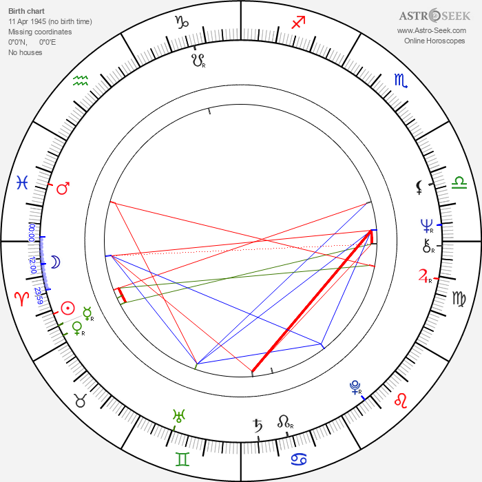 Christian Quadflieg - Astrology Natal Birth Chart