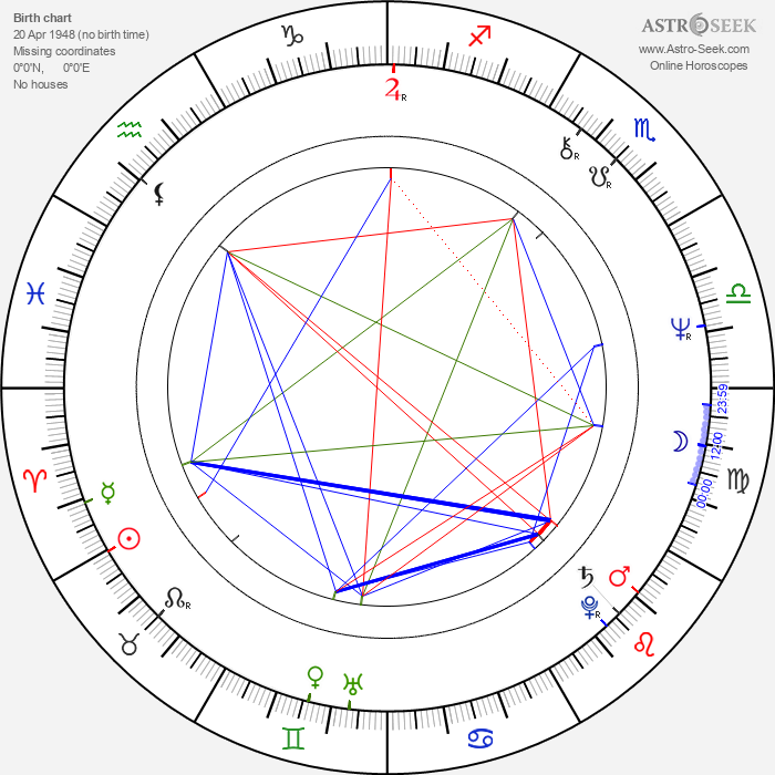 Christian Redl - Astrology Natal Birth Chart