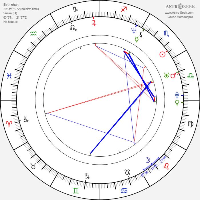 Christian Sandström - Astrology Natal Birth Chart
