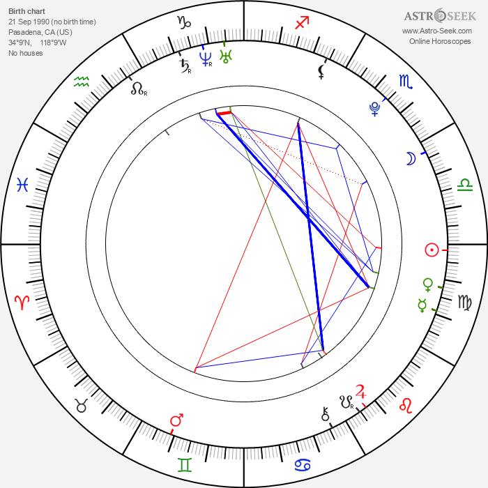 Christian Serratos - Astrology Natal Birth Chart