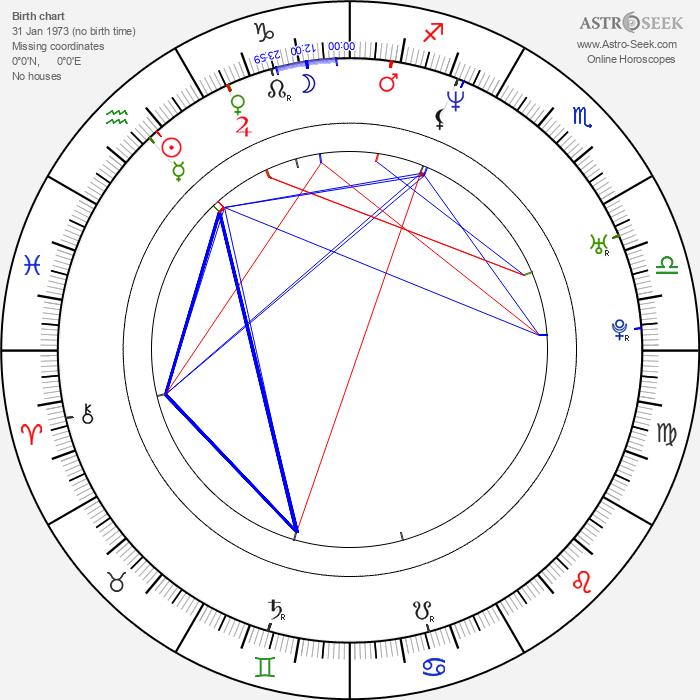 Christian Simpson - Astrology Natal Birth Chart