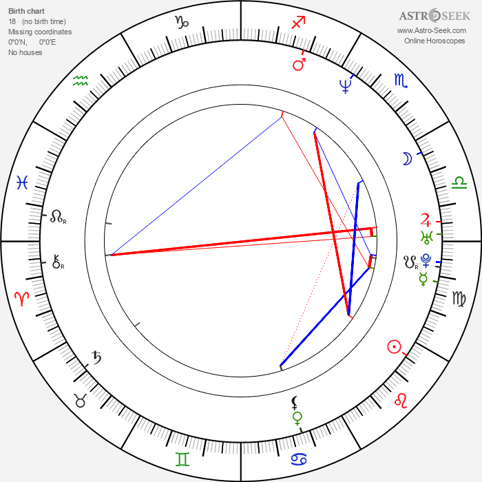 Christian Slater - Astrology Natal Birth Chart
