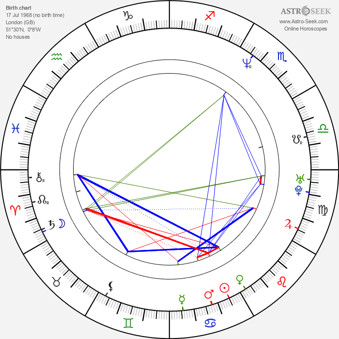 Christian Taylor - Astrology Natal Birth Chart