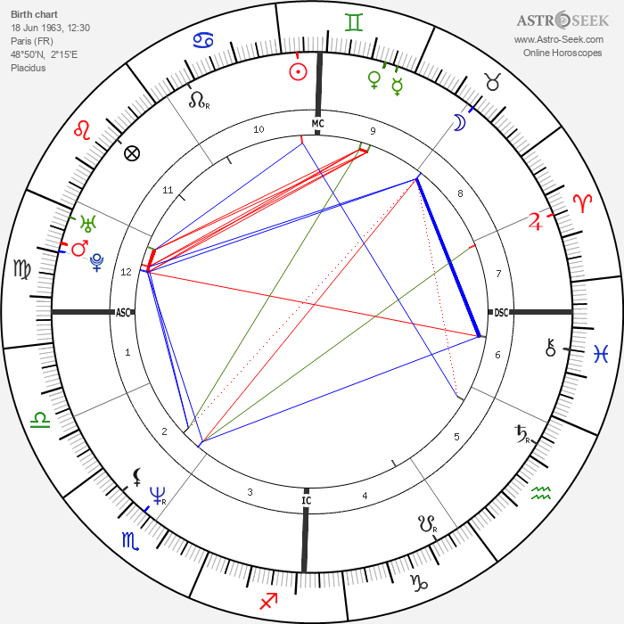 Christian Vadim - Astrology Natal Birth Chart