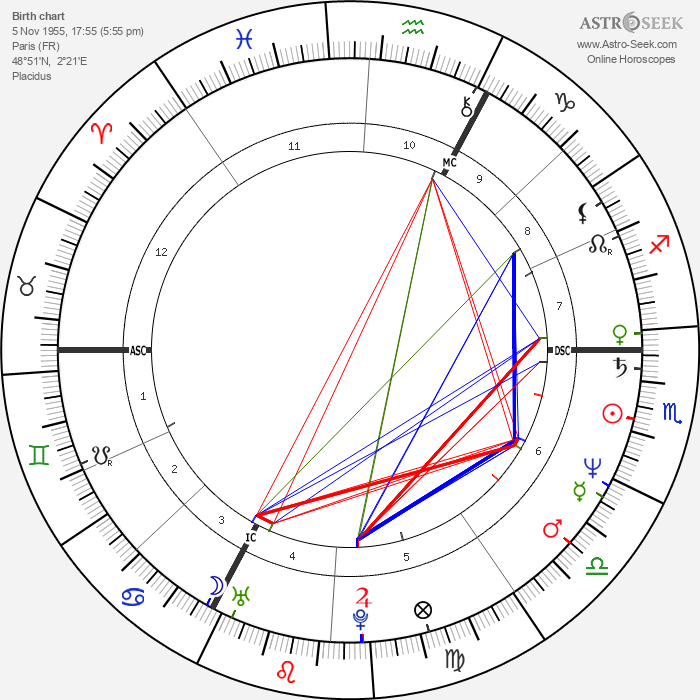Christian Vincent - Astrology Natal Birth Chart