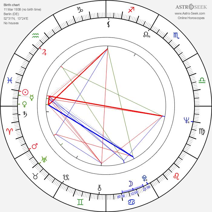 Christian Wolff - Astrology Natal Birth Chart