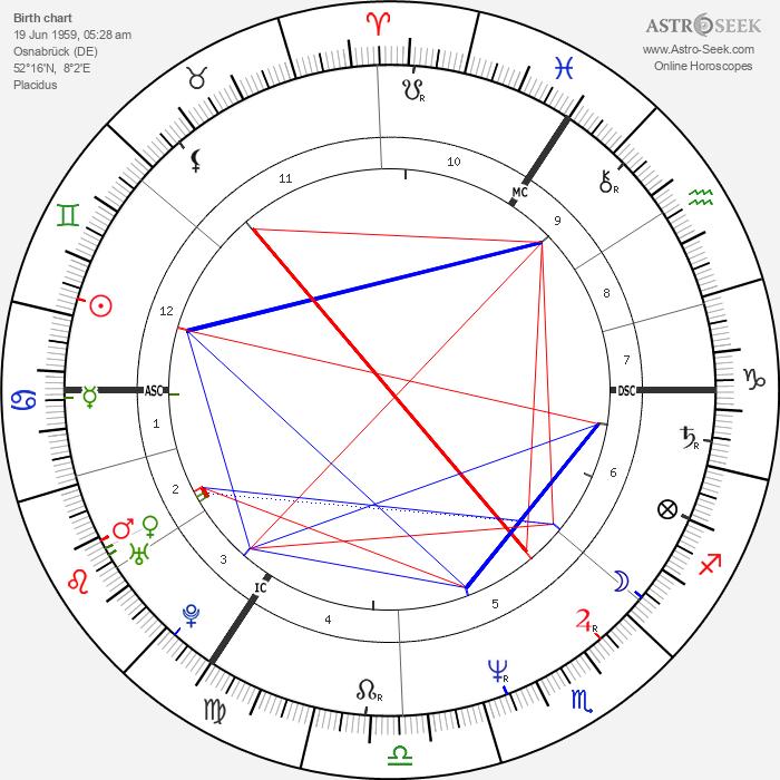 Christian Wulff - Astrology Natal Birth Chart