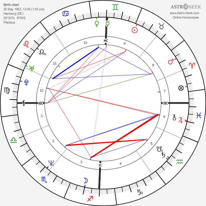 Christiane Felscherinow - Astrology Natal Birth Chart