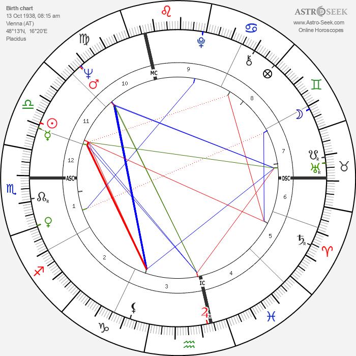 Christiane Hörbiger - Astrology Natal Birth Chart