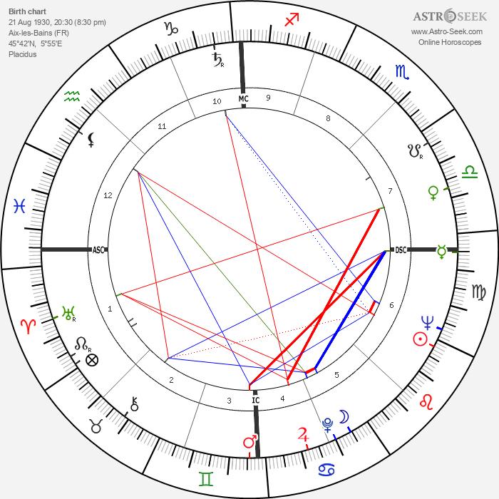 Christiane Legrand - Astrology Natal Birth Chart