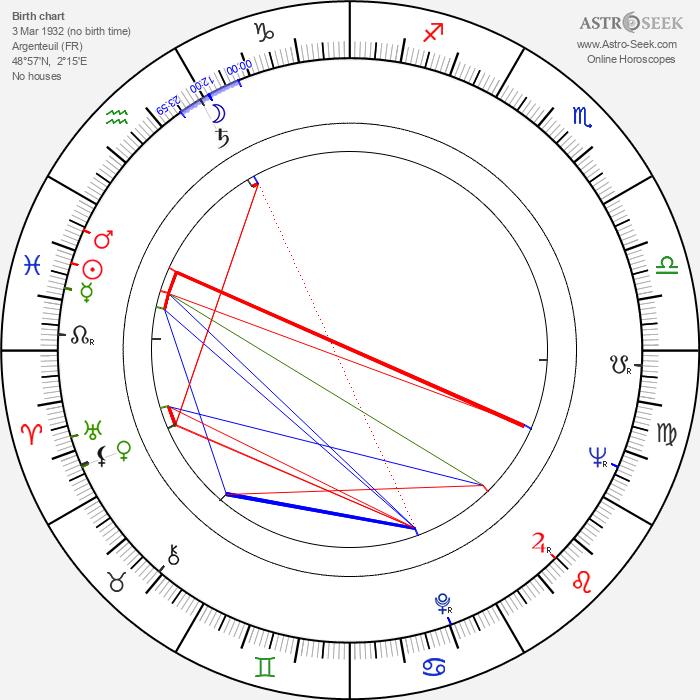 Christiane Muller - Astrology Natal Birth Chart