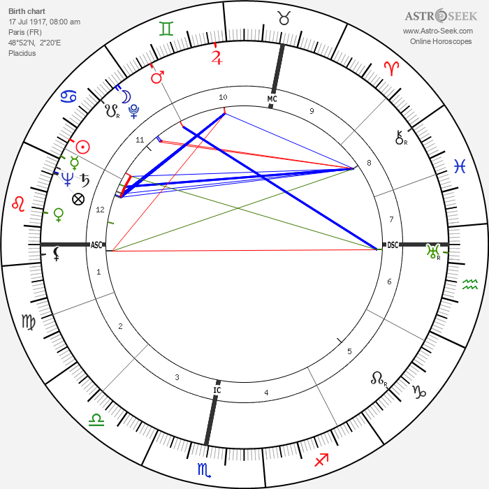 Christiane Rochefort - Astrology Natal Birth Chart