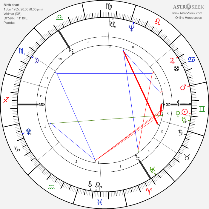 Christiane Vulpius - Astrology Natal Birth Chart