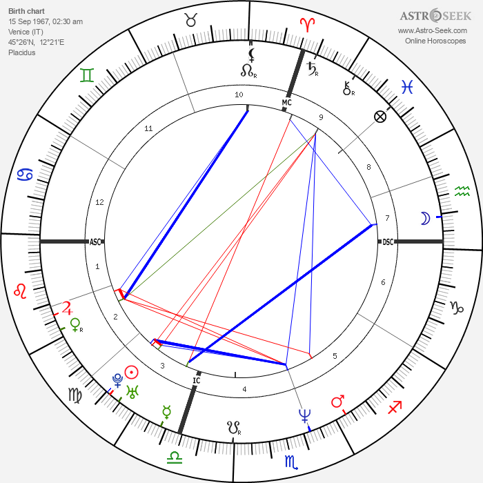 Christiano Donaggio - Astrology Natal Birth Chart