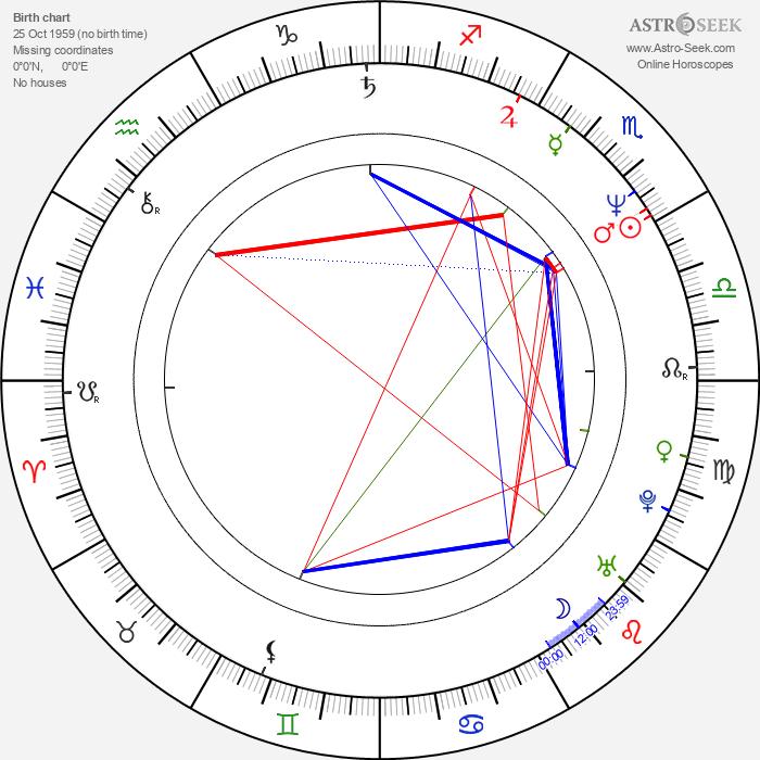 Christina Amphlett - Astrology Natal Birth Chart