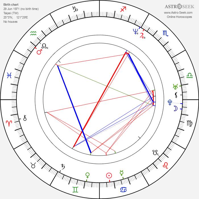 Christina Chang - Astrology Natal Birth Chart