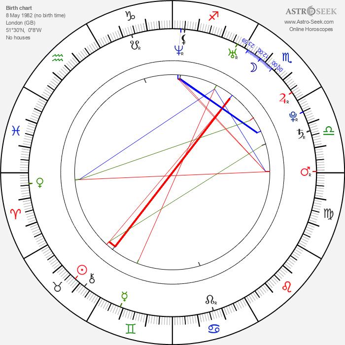Christina Cole - Astrology Natal Birth Chart