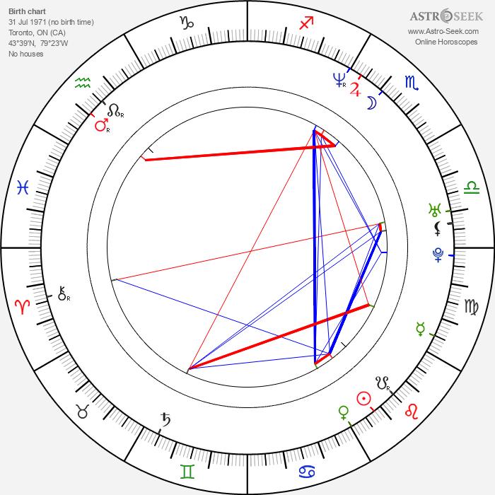 Christina Cox - Astrology Natal Birth Chart