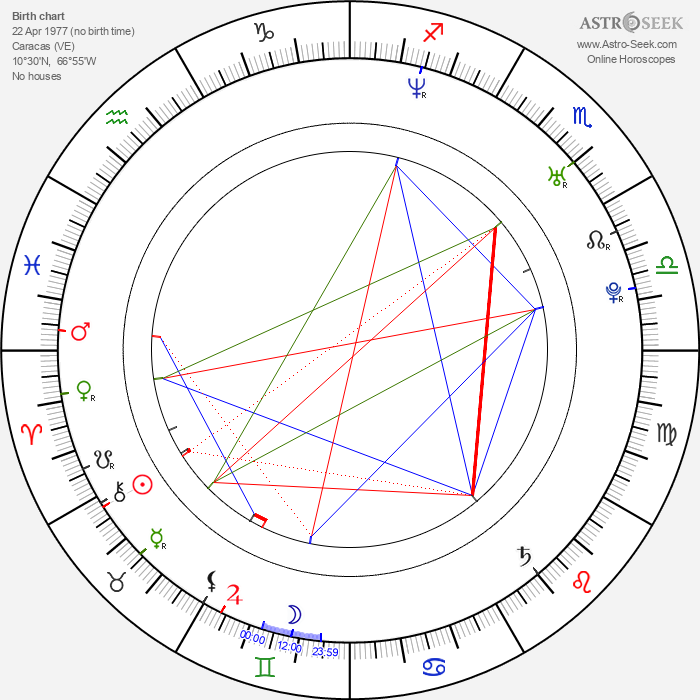 Christina Dieckmann - Astrology Natal Birth Chart