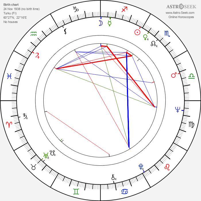 Christina Indrenius-Zalewski - Astrology Natal Birth Chart