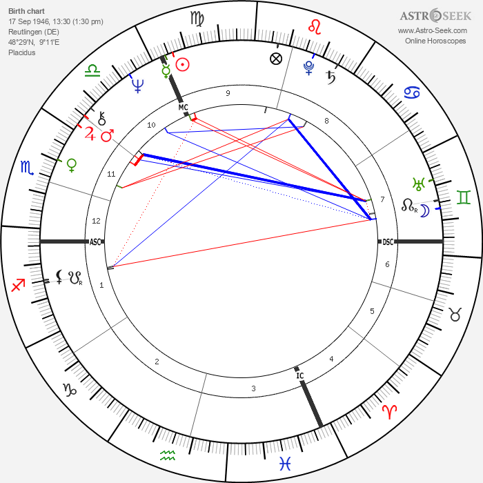 Christina Schubert - Astrology Natal Birth Chart
