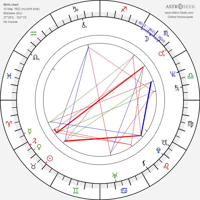 Christine Amor - Astrology Natal Birth Chart