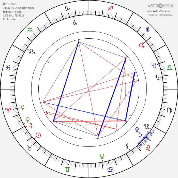 Christine Baranski - Astrology Natal Birth Chart