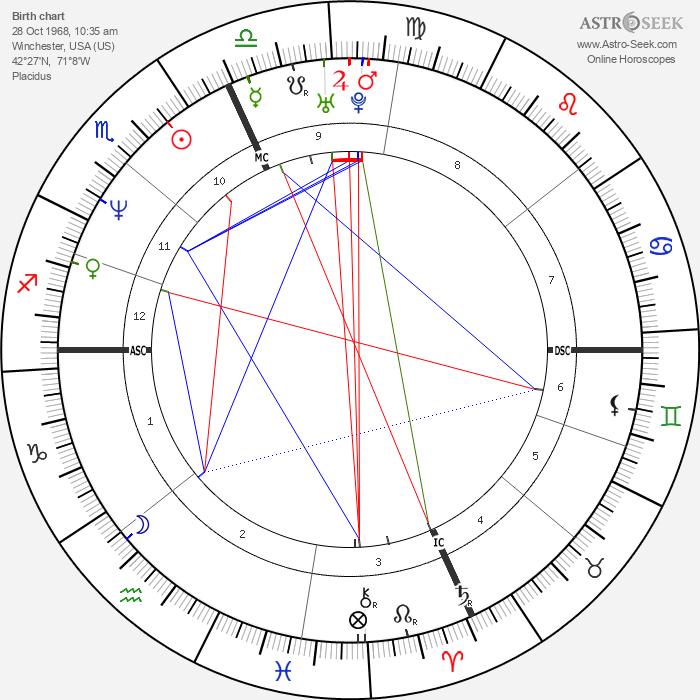 Christine Barbuto - Astrology Natal Birth Chart
