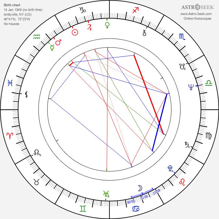 Christine Belford - Astrology Natal Birth Chart