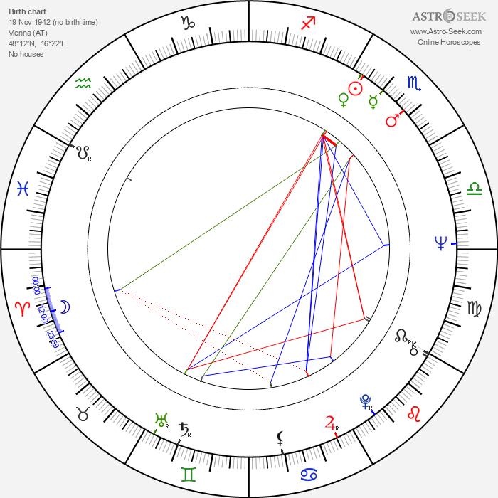 Christine Buchegger - Astrology Natal Birth Chart