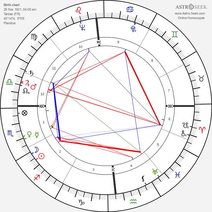 Christine de Rivoyre - Astrology Natal Birth Chart