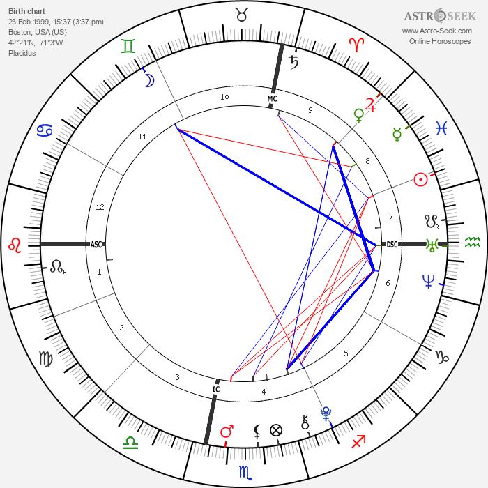Christine Hanson - Astrology Natal Birth Chart